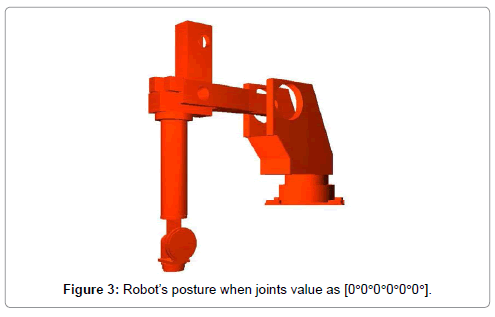 advances-robotics-automation-robot-posture-joints-value