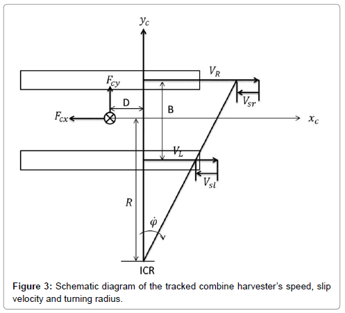 Study On Tracked Combine Harvester Dynamic Model For Automated