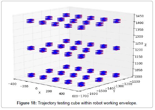 advances-robotics-automation-trajectory-testing-cube-envelope