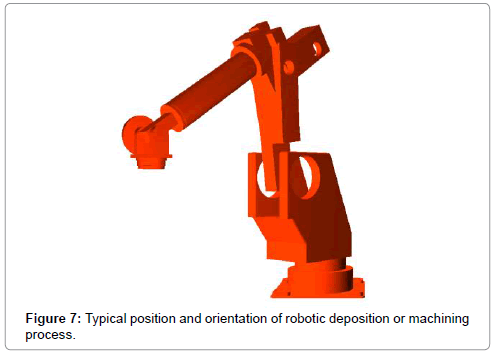 advances-robotics-automation-typical-position-orientation