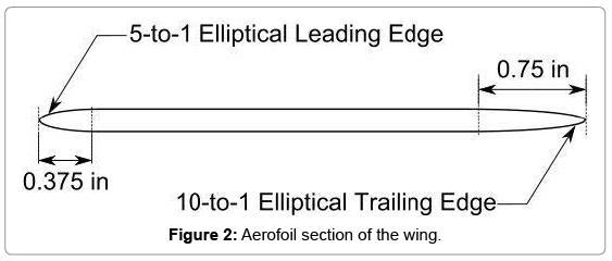 aeronautics-aerospace-engineering-Aerofoil-section