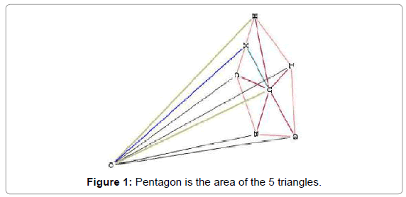 aeronautics-aerospace-engineering-Pentagon