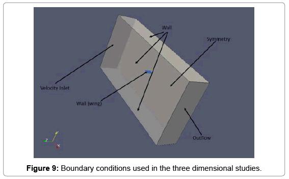 aeronautics-aerospace-engineering-dimensional-studies