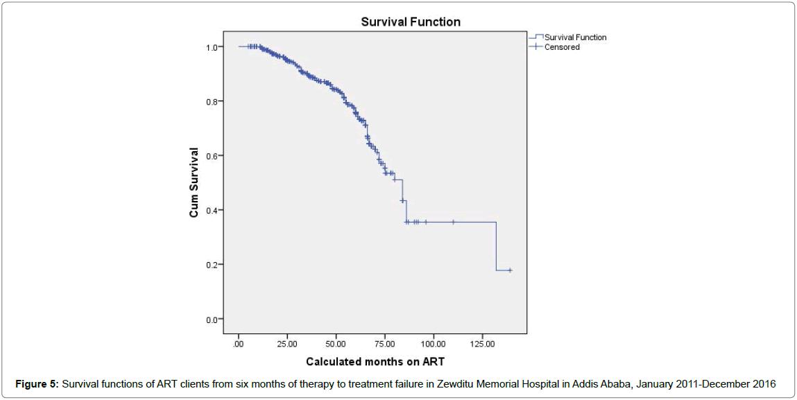 aids-clinical-treatment-failure