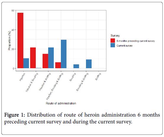 alcoholism-and-drug-dependence-current-survey