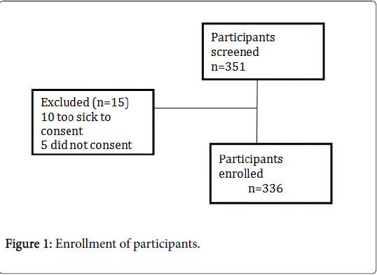 alcoholism-drug-dependence-Enrollment-participants