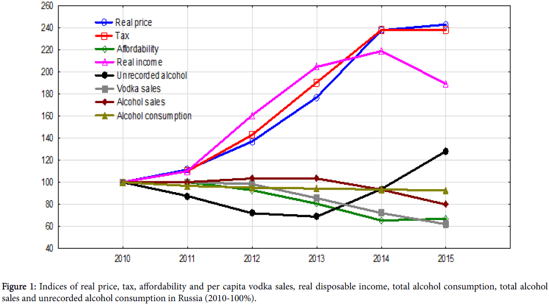 correlation and dependence and disposable income There is clear evidence that consumption is highly dependent not only on absolute income correlation between the level of income disposable income.