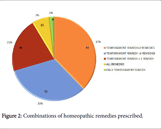 Clinical Study of the Effectiveness of Pluralist Homeopathy in