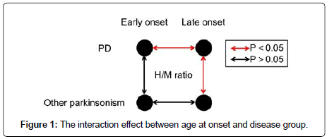 alzheimers-disease-parkinsonism-interaction-effect