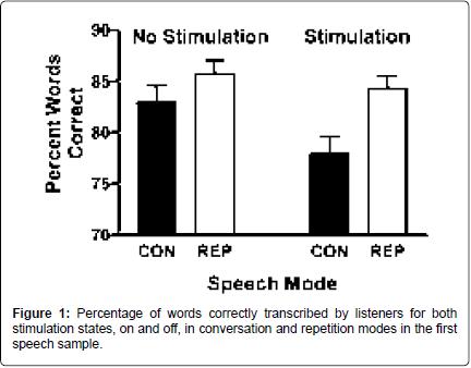 alzheimers-disease-parkinsonism-stimulation-states