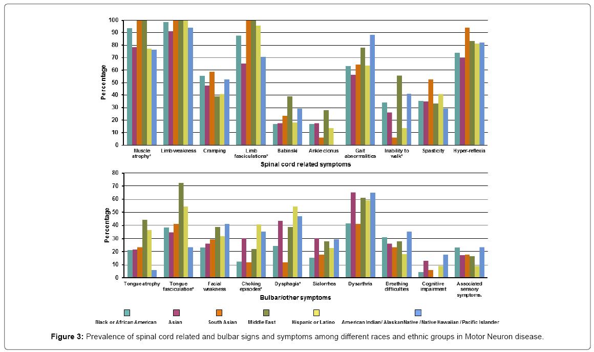 Symptom Prevalence of Neurodegenerative Diseases among