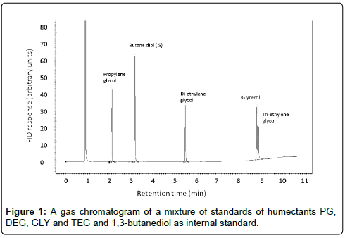 analytical-bioanalytical-chromatogram