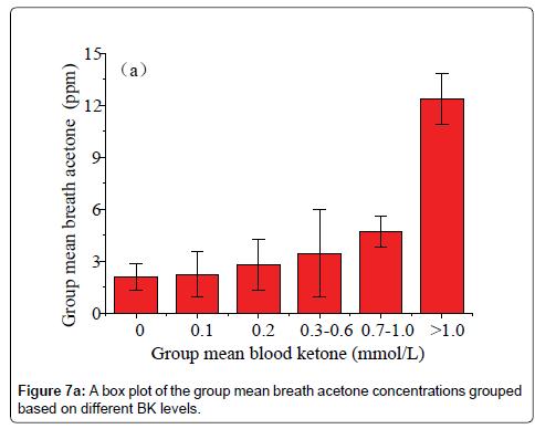analytical-bioanalytical-techniques-box-plot