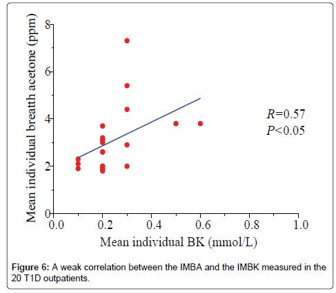 analytical-bioanalytical-techniques-correlation