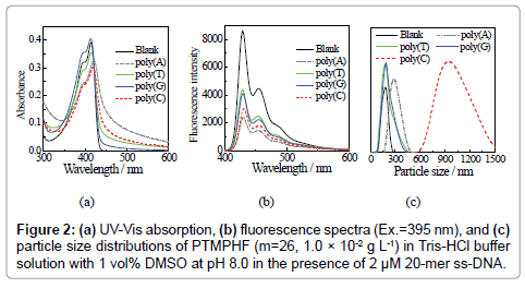 analytical-bioanalytical-techniques-fluorescence-spectra