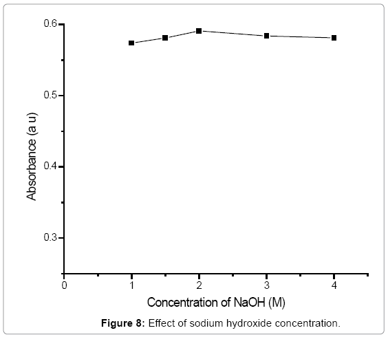 Spectrophotometric Determination of Nitrite and Nitrate in Some