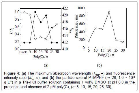 analytical-bioanalytical-techniques-wavelength