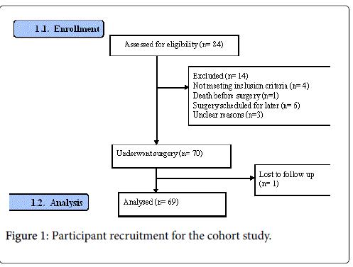 ancient-diseases-preventive-cohort-study