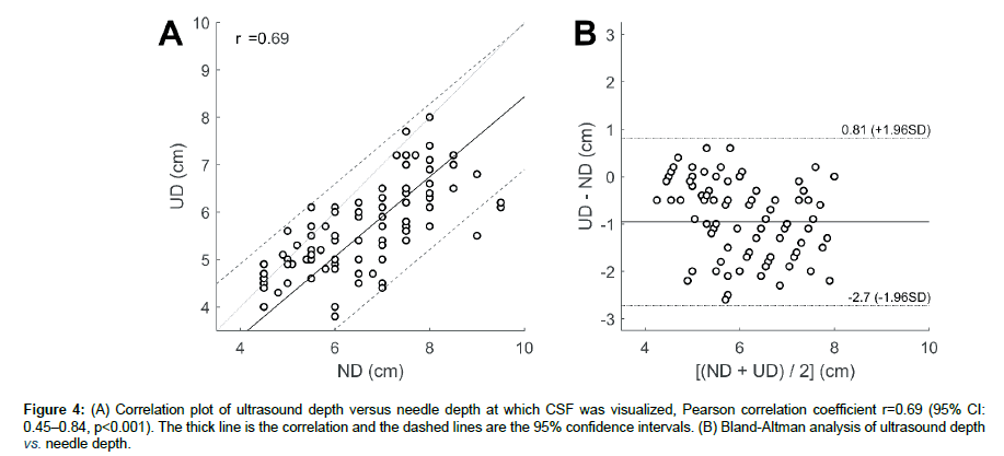 anesthesia-clinical-Correlation-plot