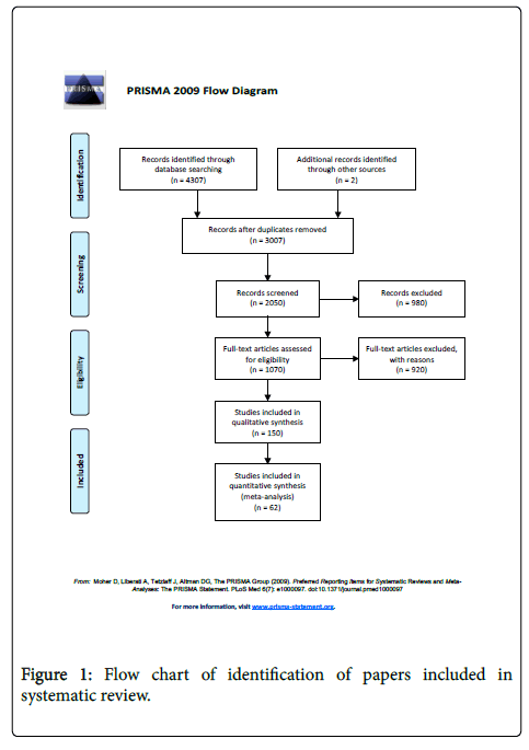 anesthesia-clinical-research-Flow-chart