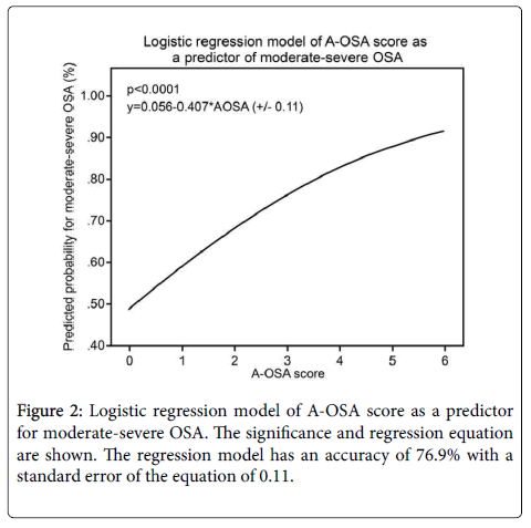 anesthesia-clinical-research-Logistic-regression