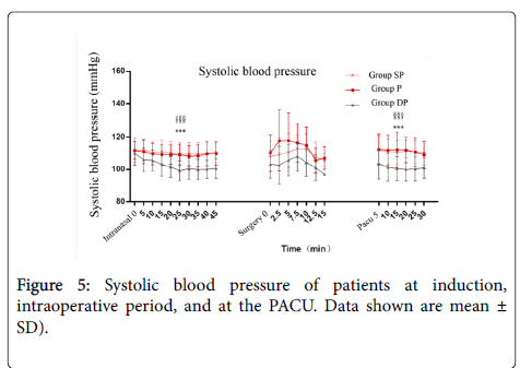 anesthesia-clinical-research-Systolic-blood