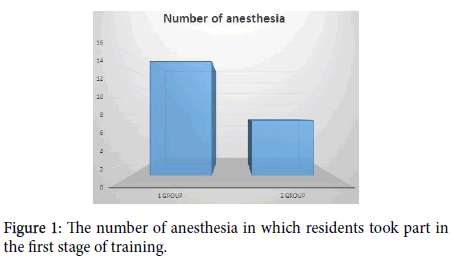 anesthesia-clinical-research-first-stage