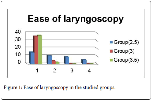 anesthesia-clinical-research-laryngoscopy