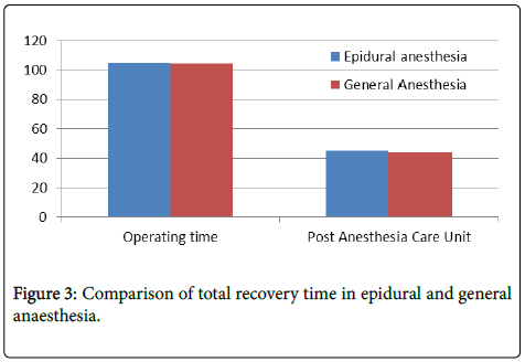 anesthesia-clinical-research-recovery-time
