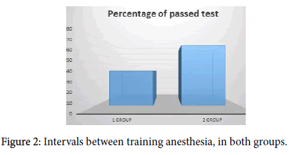 anesthesia-clinical-research-training-anesthesia