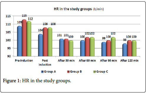 anesthesia-clinical-study-groups
