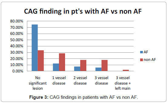 angiology-CAG-findings-patients-with-AF-vs-non-AF