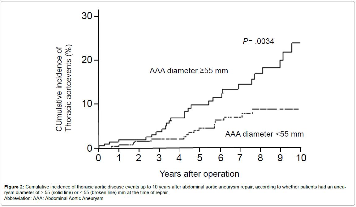 angiology-Cumulative-incidence-aneurysm-diameter