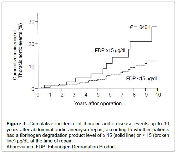 angiology-Cumulative-incidence-fibrinogen-degradation