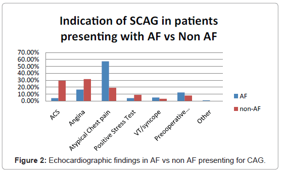 angiology-Echocardiographic-findings-AF-vs-non-AF