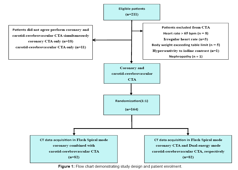 angiology-Flow-chart-demonstrating
