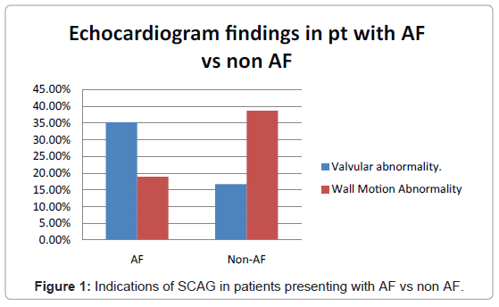 angiology-Indications-SCAG-patients-presenting-with-AF