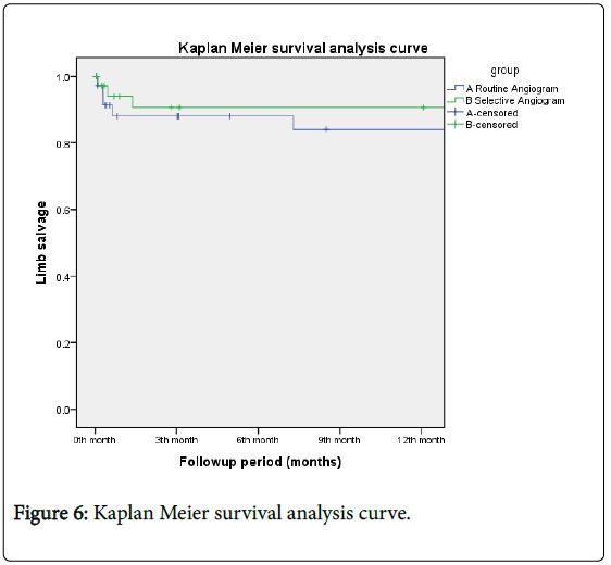 angiology-Kaplan-Meier