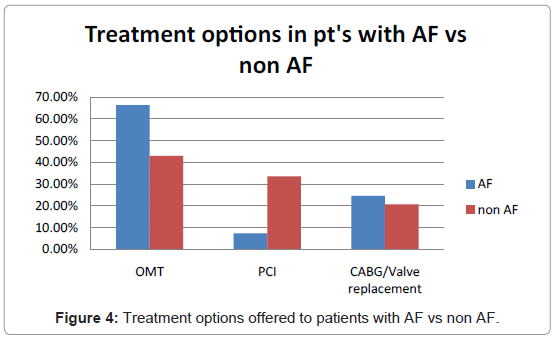 angiology-Treatment-options-offered-patients-with-AF-vs-non-AF