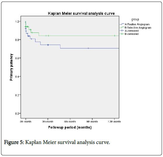 angiology-analysis-curve