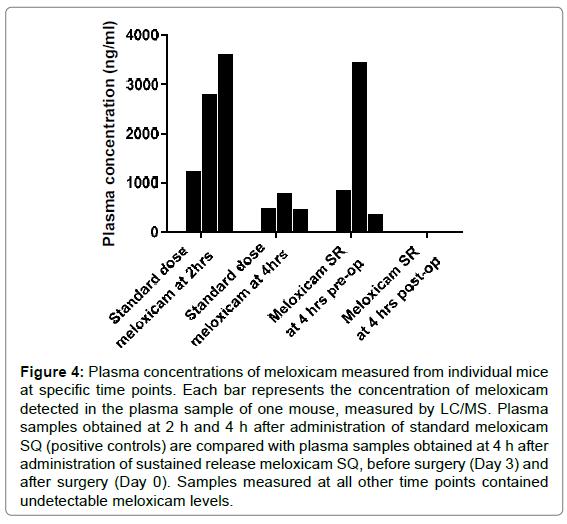 animal-health-behavioural-science-plasma-sample