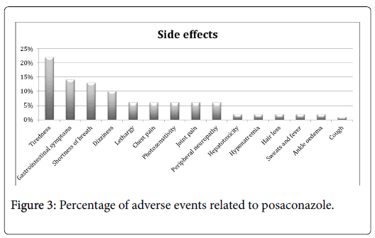antimicrobial-agents-adverse-events