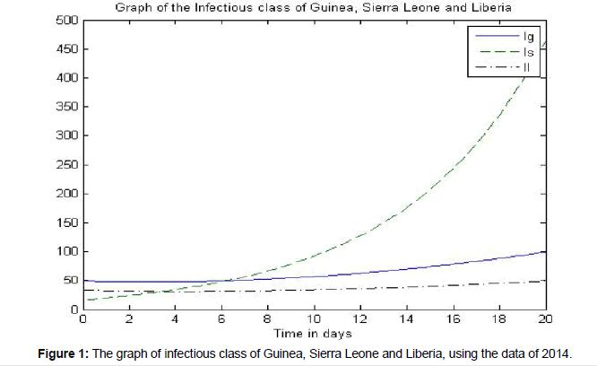 antivirals-antiretrovirals-Sierra-Leone