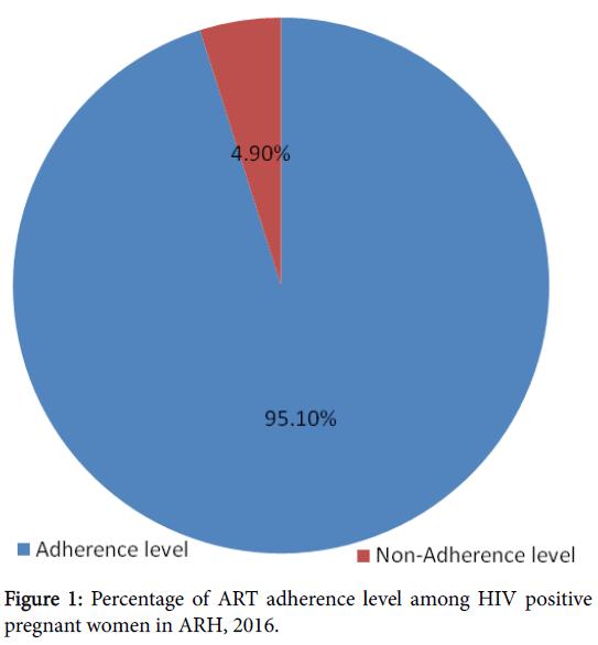 antivirals-antiretrovirals-adherence-level