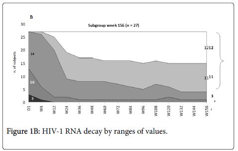 antivirals-antiretrovirals-ranges-values