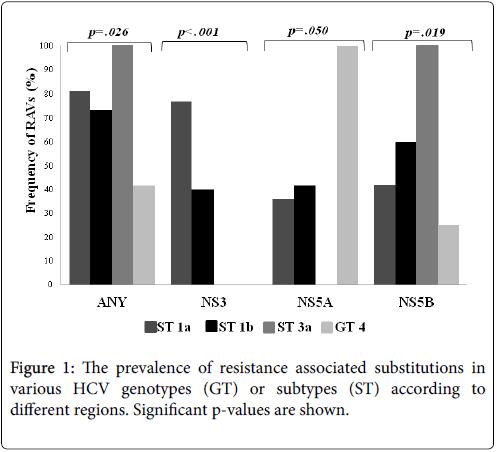 antivirals-antiretrovirals-resistance-regions
