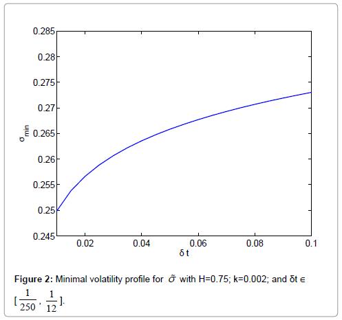 applied-computational-mathematics-Minimal-volatility-profile
