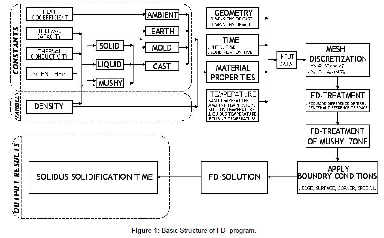 applied-computational-mathematics-basic-structure-fd-program