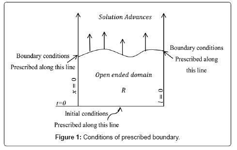 applied-computational-mathematics-boundary