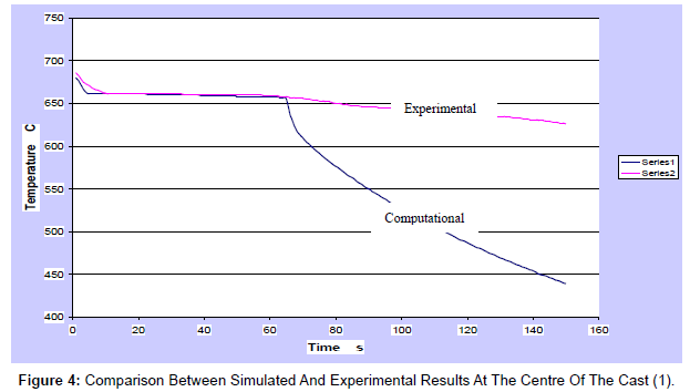 applied-computational-mathematics-comparison-simulated-results